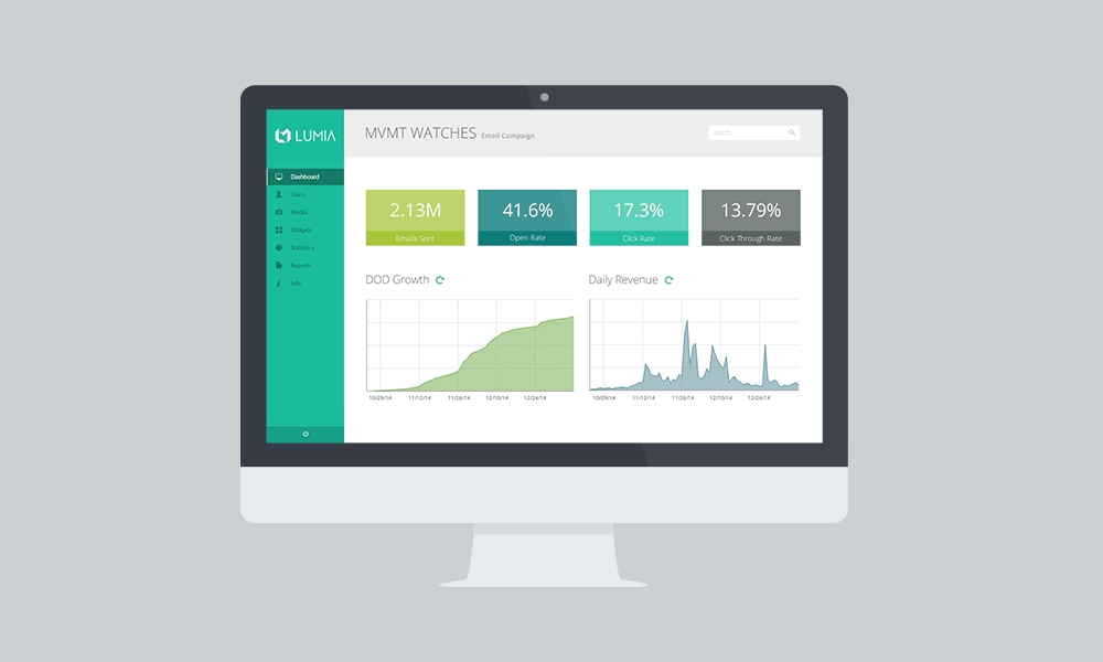 MVMT Watches Email Campaign Revenue & Growth